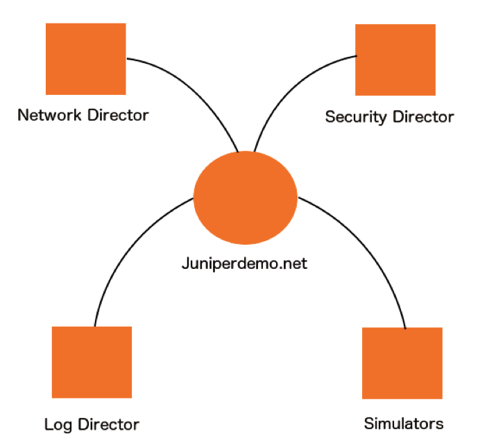 juniper space aws