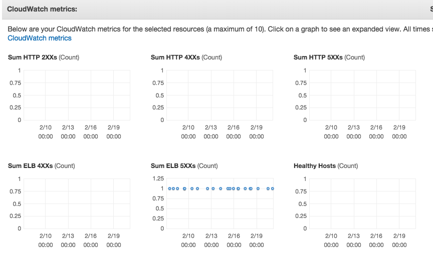 AWS_ELB_monitoring